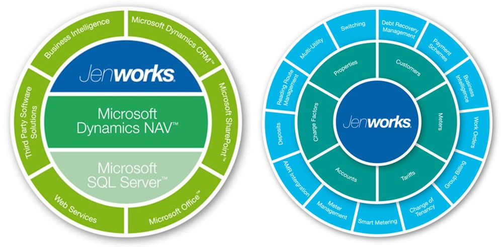 Jenworks Microsoft stack and structure